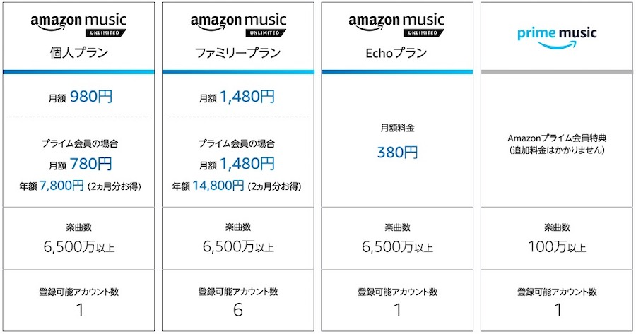 Amazon music unlimitedの価格表